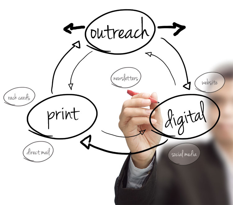 Planning print marketing and digital marketing to support overall business goals