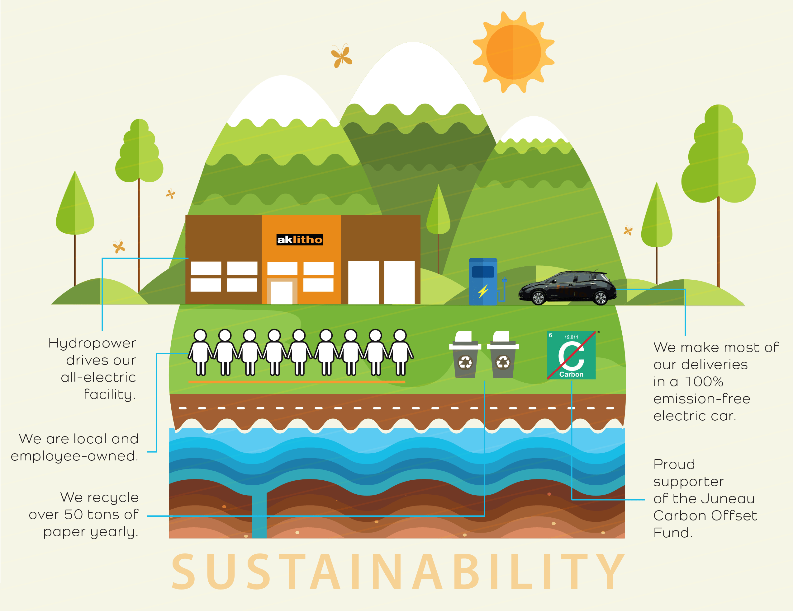 Alaska Litho's investment in sustainability infographic